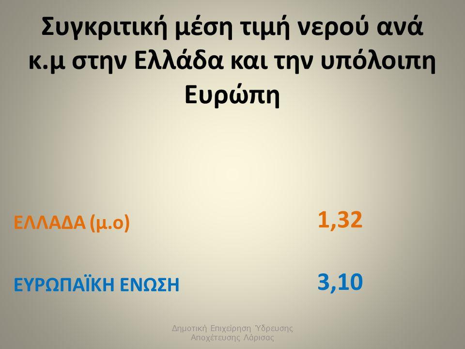 Συγκριτική μέση τιμή νερού ανά κ.μ στην Ελλάδα και την υπόλοιπη Ευρώπη Δημοτική Επιχείρηση Ύδρευσης Αποχέτευσης Λάρισας ΕΛΛΑΔΑ (μ.ο) 1,32 ΕΥΡΩΠΑΪΚΗ ΕΝΩΣΗ 3,10
