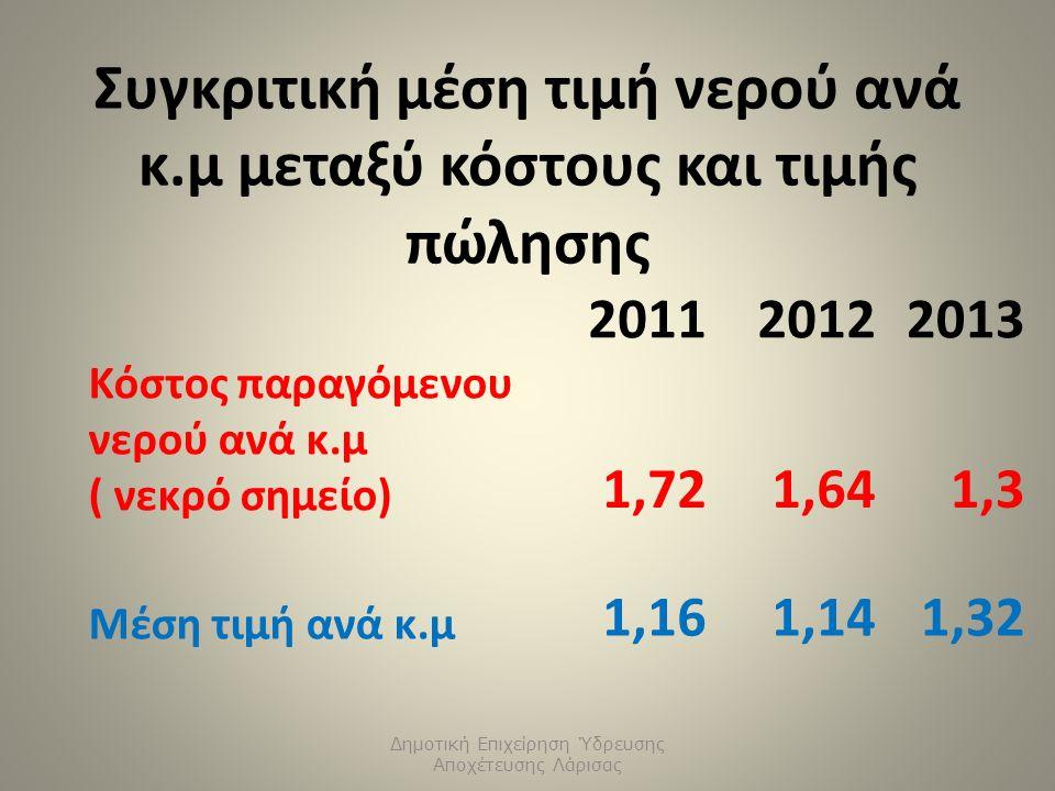 Συγκριτική μέση τιμή νερού ανά κ.μ μεταξύ κόστους και τιμής πώλησης Δημοτική Επιχείρηση Ύδρευσης Αποχέτευσης Λάρισας 201120122013 Κόστος παραγόμενου νερού ανά κ.μ ( νεκρό σημείο) 1,721,641,3 Μέση τιμή ανά κ.μ 1,161,141,32