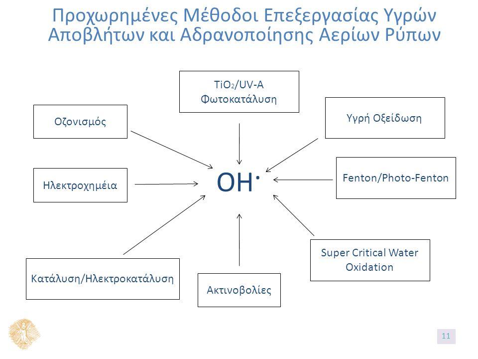 Προχωρημένες Μέθοδοι Επεξεργασίας Υγρών Αποβλήτων και Αδρανοποίησης Αερίων Ρύπων ΟΗ· TiO 2 /UV-A Φωτοκατάλυση Υγρή Οξείδωση Fenton/Photo-Fenton Super Critical Water Oxidation Ακτινοβολίες Κατάλυση/Ηλεκτροκατάλυση Ηλεκτροχημέια Οζονισμός 11