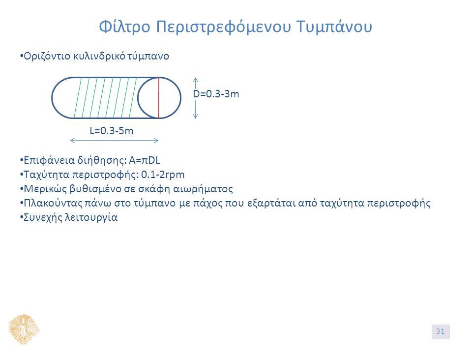 Φίλτρο Περιστρεφόμενου Τυμπάνου Οριζόντιο κυλινδρικό τύμπανο D=0.3-3m L=0.3-5m Επιφάνεια διήθησης: A=πDL Ταχύτητα περιστροφής: 0.1-2rpm Μερικώς βυθισμένο σε σκάφη αιωρήματος Πλακούντας πάνω στο τύμπανο με πάχος που εξαρτάται από ταχύτητα περιστροφής Συνεχής λειτουργία 31