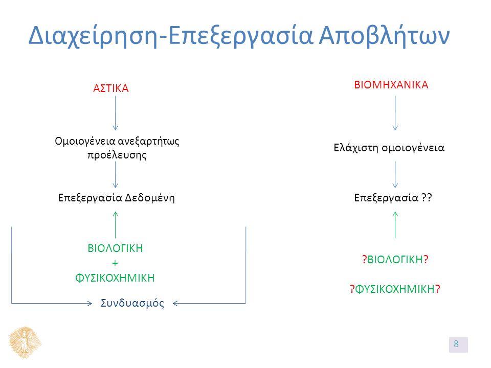 Διαχείρηση-Επεξεργασία Αποβλήτων ΑΣΤΙΚΑ Ομοιογένεια ανεξαρτήτως προέλευσης Επεξεργασία Δεδομένη Συνδυασμός ΒΙΟΛΟΓΙΚΗ + ΦΥΣΙΚΟΧΗΜΙΚΗ ΒΙΟΜΗΧΑΝΙΚΑ Ελάχιστη ομοιογένεια Επεξεργασία .