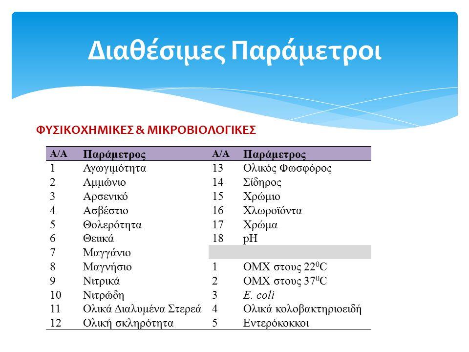 Α/Α Παράμετρος Α/Α Παράμετρος 1Αγωγιμότητα13Ολικός Φωσφόρος 2Αμμώνιο14Σίδηρος 3Αρσενικό15Χρώμιο 4Ασβέστιο16Χλωροϊόντα 5Θολερότητα17Χρώμα 6Θειικά18pΗpΗ 7Μαγγάνιο 8Μαγνήσιο1ΟΜΧ στους 22 0 C 9Νιτρικά2ΟΜΧ στους 37 0 C 10Νιτρώδη3E.
