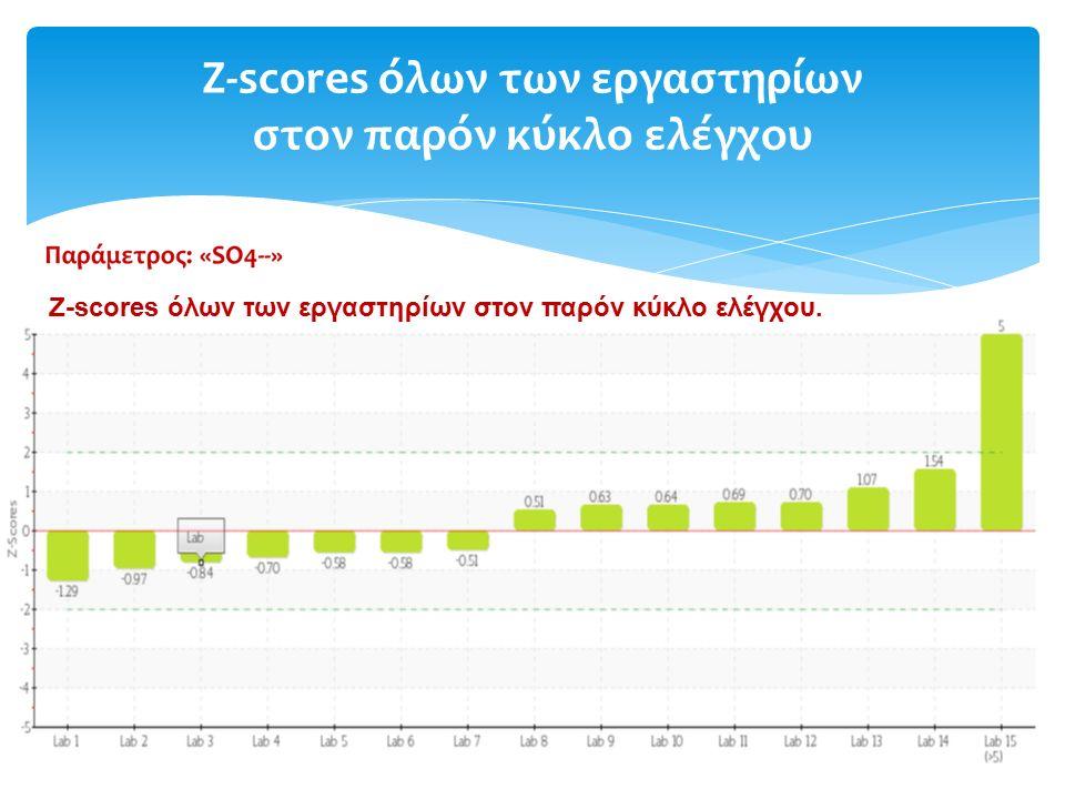 Z-scores όλων των εργαστηρίων στον παρόν κύκλο ελέγχου Z-scores όλων των εργαστηρίων στον παρόν κύκλο ελέγχου.
