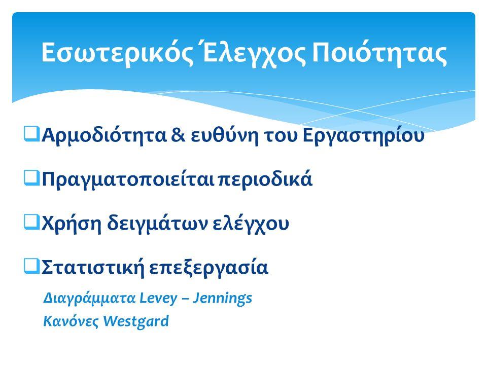 Προγράμματα ELQA Εξωτερικός Έλεγχος Ποιότητας Προγράμματα ELQA Ερευνητικό Εργαστήριο Ελέγχου Ποιότητας Υπηρεσιών Υγείας, ΤΕΙ Θεσσαλίας Κέντρο Τεχνολογικής Έρευνας Θεσσαλίας (ΚΤΕ Θεσσαλίας)