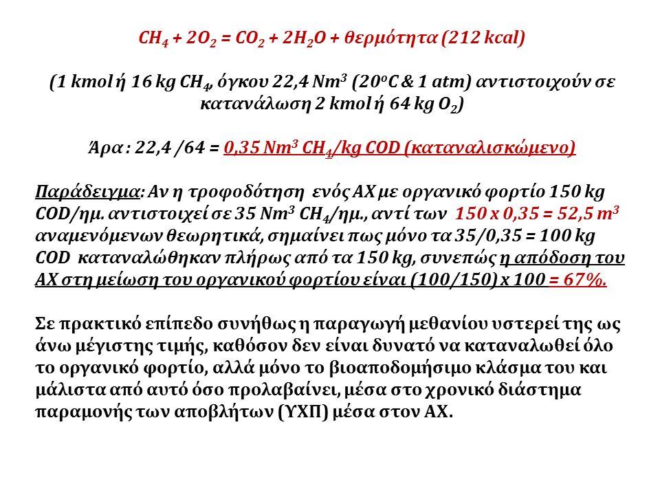 CH 4 + 2O 2 = CO 2 + 2H 2 O + θερμότητα (212 kcal) (1 kmol ή 16 kg CH 4, όγκου 22,4 Nm 3 (20 o C & 1 atm) αντιστοιχούν σε κατανάλωση 2 kmol ή 64 kg Ο 2 ) Άρα : 22,4 /64 = 0,35 Νm 3 CH 4 /kg COD (καταναλισκώμενο) Παράδειγμα: Αν η τροφοδότηση ενός ΑΧ με οργανικό φορτίο 150 kg COD/ημ.
