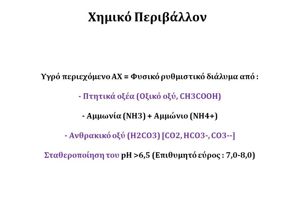 Υγρό περιεχόμενο ΑΧ = Φυσικό ρυθμιστικό διάλυμα από : - Πτητικά οξέα (Οξικό οξύ, CH3COOH) - Αμμωνία (NH3) + Αμμώνιο (NH4+) - Ανθρακικό οξύ (Η2CO3) [CO2, HCO3-, CO3--] Σταθεροποίηση του pH >6,5 (Επιθυμητό εύρος : 7,0-8,0) Χημικό Περιβάλλον