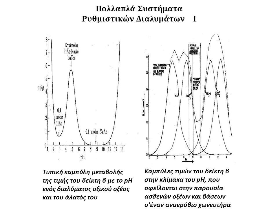 Τυπική καμπύλη μεταβολής της τιμής του δείκτη β με το pH ενός διαλύματος οξικού οξέος και του άλατός του Καμπύλες τιμών του δείκτη β στην κλίμακα του pH, που οφείλονται στην παρουσία ασθενών οξέων και βάσεων σ'έναν αναερόβιο χωνευτήρα Πολλαπλά Συστήματα Ρυθμιστικών ΔιαλυμάτωνI