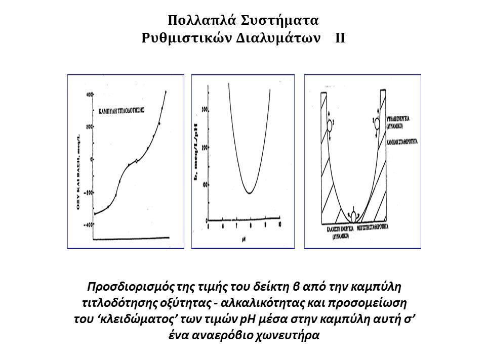Προσδιορισμός της τιμής του δείκτη β από την καμπύλη τιτλοδότησης οξύτητας - αλκαλικότητας και προσομείωση του 'κλειδώματος' των τιμών pH μέσα στην καμπύλη αυτή σ' ένα αναερόβιο χωνευτήρα Πολλαπλά Συστήματα Ρυθμιστικών Διαλυμάτων ΙI
