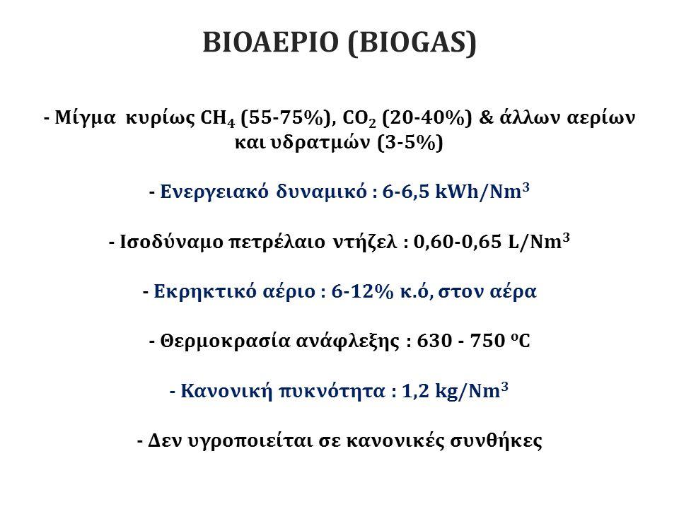 - Μίγμα κυρίως CΗ 4 (55-75%), CΟ 2 (20-40%) & άλλων αερίων και υδρατμών (3-5%) - Ενεργειακό δυναμικό : 6-6,5 kWh/Nm 3 - Ισοδύναμο πετρέλαιο ντήζελ : 0,60-0,65 L/Nm 3 - Εκρηκτικό αέριο : 6-12% κ.ό, στον αέρα - Θερμοκρασία ανάφλεξης : 630 - 750 ο C - Κανονική πυκνότητα : 1,2 kg/Nm 3 - Δεν υγροποιείται σε κανονικές συνθήκες ΒΙΟΑΕΡΙΟ (BIOGAS)