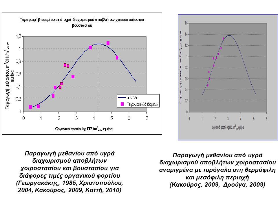 Παραγωγή μεθανίου από υγρά διαχωρισμού αποβλήτων χοιροστασίου και βουστασίου για διάφορες τιμές οργανικού φορτίου (Γεωργακάκης, 1985, Χριστοπούλου, 2004, Κακούρος, 2009, Καττή, 2010) Παραγωγή μεθανίου από υγρά διαχωρισμού αποβλήτων χοιροστασίου αναμιγμένα με τυρόγαλα στη θερμόφιλη και μεσόφιλη περιοχή (Κακούρος, 2009, Δρούγα, 2009)