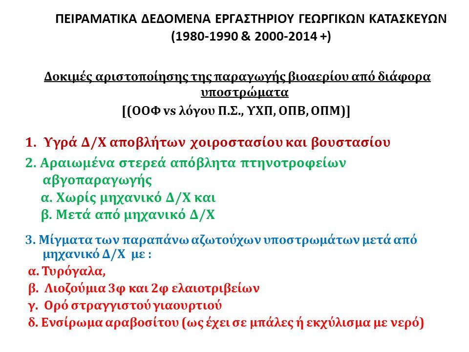 ΠΕΙΡΑΜΑΤΙΚΑ ΔΕΔΟΜΕΝΑ ΕΡΓΑΣΤΗΡΙΟΥ ΓΕΩΡΓΙΚΩΝ ΚΑΤΑΣΚΕΥΩΝ (1980-1990 & 2000-2014 +) Δοκιμές αριστοποίησης της παραγωγής βιοαερίου από διάφορα υποστρώματα [(ΟΟΦ vs λόγου Π.Σ., ΥΧΠ, ΟΠΒ, ΟΠΜ)] 1.Υγρά Δ/Χ αποβλήτων χοιροστασίου και βουστασίου 2.