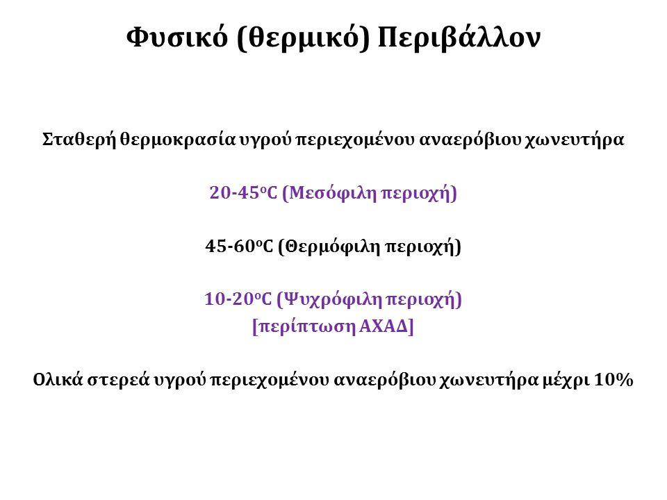 Φυσικό (θερμικό) Περιβάλλον Σταθερή θερμοκρασία υγρού περιεχομένου αναερόβιου χωνευτήρα 20-45 ο C (Μεσόφιλη περιοχή) 45-60 ο C (Θερμόφιλη περιοχή) 10-20 ο C (Ψυχρόφιλη περιοχή) [περίπτωση ΑΧΑΔ] Ολικά στερεά υγρού περιεχομένου αναερόβιου χωνευτήρα μέχρι 10%