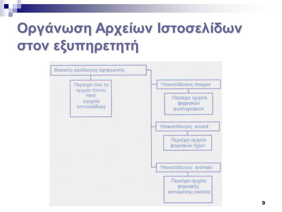 20 Μορφή αρχείων HTML Τα αρχεία HTML έχουν την κατάληξη html ή htm και περιέχουν τον κώδικα της ιστοσελίδας, καθώς και το κείμενο που αυτή περιλαμβάνει.