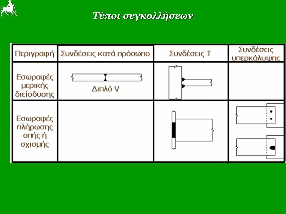 Εξωραφές (Fillet welds)- Κανόνες εφαρμογής Χρησιμοποιούνται για γωνίες μεταξύ ελασμάτων από 60 Ο ως 120 Ο Χρησιμοποιούνται για γωνίες μεταξύ ελασμάτων από 60 Ο ως 120 Ο Όταν η γωνία είναι μικρότερη από 60 Ο πρέπει να θεωρούνται εσωραφές μερικής διείσδυσης Όταν η γωνία είναι μικρότερη από 60 Ο πρέπει να θεωρούνται εσωραφές μερικής διείσδυσης Μπορεί να είναι διακοπτόμενες Μπορεί να είναι διακοπτόμενες Το πάχος α της εξωραφής είναι το ύψος του εγγεγραμμένου τριγώνου όπου 3mm≤α ≤0.7 tmin Το πάχος α της εξωραφής είναι το ύψος του εγγεγραμμένου τριγώνου όπου 3mm≤α ≤0.7 tmin