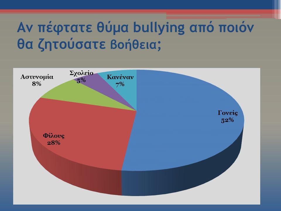 Αν πέφτατε θύμα bullying από ποιόν θα ζητούσατε βοήθεια ;