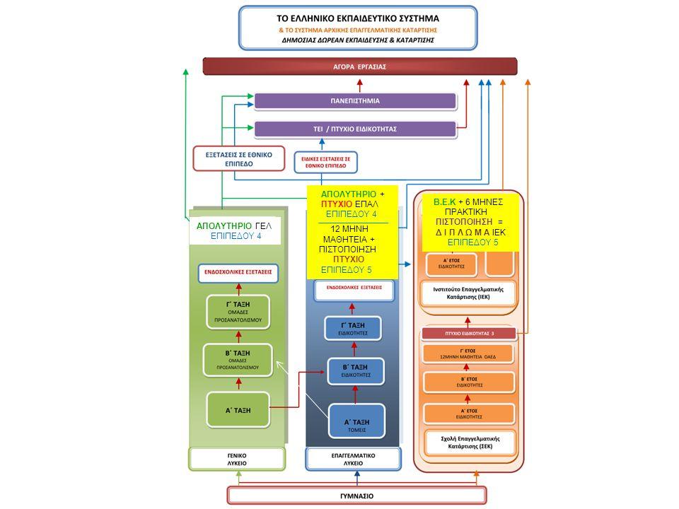 Επαγγελματικά Λύκεια Αναλυτική Παρουσίαση ΣΥΜΦΩΝΑ ΜΕ ΤΟΝ ΝΟΜΟ «Αναδιάρθρωση της Δευτεροβάθμιας Εκπαίδευσης και Λοιπές διατάξεις αρμοδιότητας του Υπουργείου Παιδείας και Θρησκευμάτων»