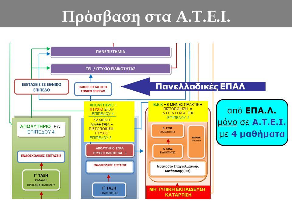 Πρόσβαση στα Α.Τ.Ε.Ι. από ΕΠΑ.Λ. μόνο σε Α.Τ.Ε.Ι. με 4 μαθήματα Πανελλαδικές ΕΠΑΛ ΑΠΟΛΥΤΗΡΙΟ ΓΕΛ ΕΠΙΠΕΔΟΥ 4 Β.Ε.Κ + 6 ΜΗΝΕΣ ΠΡΑΚΤΙΚΗ ΠΙΣΤΟΠΟΙΗΣΗ = Δ Ι