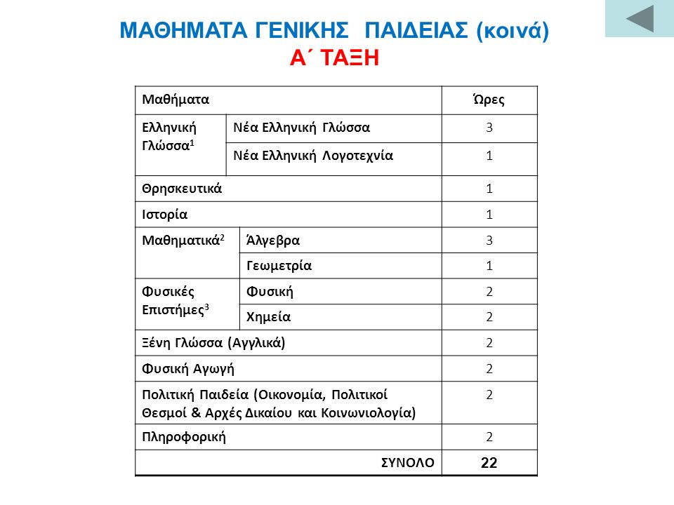 ΜΑΘΗΜΑΤΑ ΓΕΝΙΚΗΣ ΠΑΙΔΕΙΑΣ (κοινά) Α΄ ΤΑΞΗ ΜαθήματαΏρες Ελληνική Γλώσσα 1 Νέα Ελληνική Γλώσσα3 Νέα Ελληνική Λογοτεχνία1 Θρησκευτικά1 Ιστορία1 Μαθηματικ