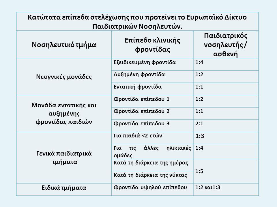 Κατώτατα επίπεδα στελέχωσης που προτείνει το Ευρωπαϊκό Δίκτυο Παιδιατρικών Νοσηλευτών.