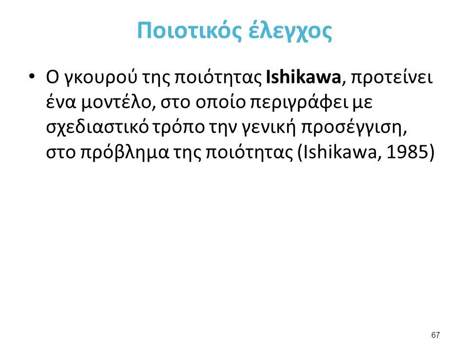 Ποιοτικός έλεγχος Ο γκουρού της ποιότητας Ishikawa, προτείνει ένα μοντέλο, στο οποίο περιγράφει με σχεδιαστικό τρόπο την γενική προσέγγιση, στο πρόβλημα της ποιότητας (Ishikawa, 1985) 67