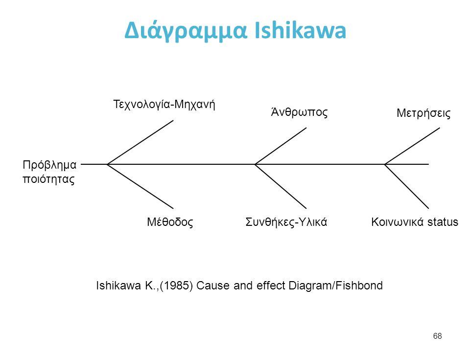 Διάγραμμα Ishikawa 68 Τεχνολογία-Μηχανή Άνθρωπος Μετρήσεις Κοινωνικά statusΣυνθήκες-ΥλικάΜέθοδος Πρόβλημα ποιότητας Ιshikawa K.,(1985) Cause and effect Diagram/Fishbond