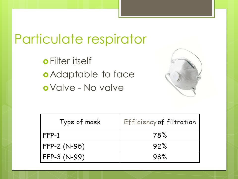 Particulate respirator  Filter itself  Adaptable to face  Valve - No valve Type of maskEfficiency of filtration FFP-178% FFP-2 (N-95)92% FFP-3 (N-99)98%