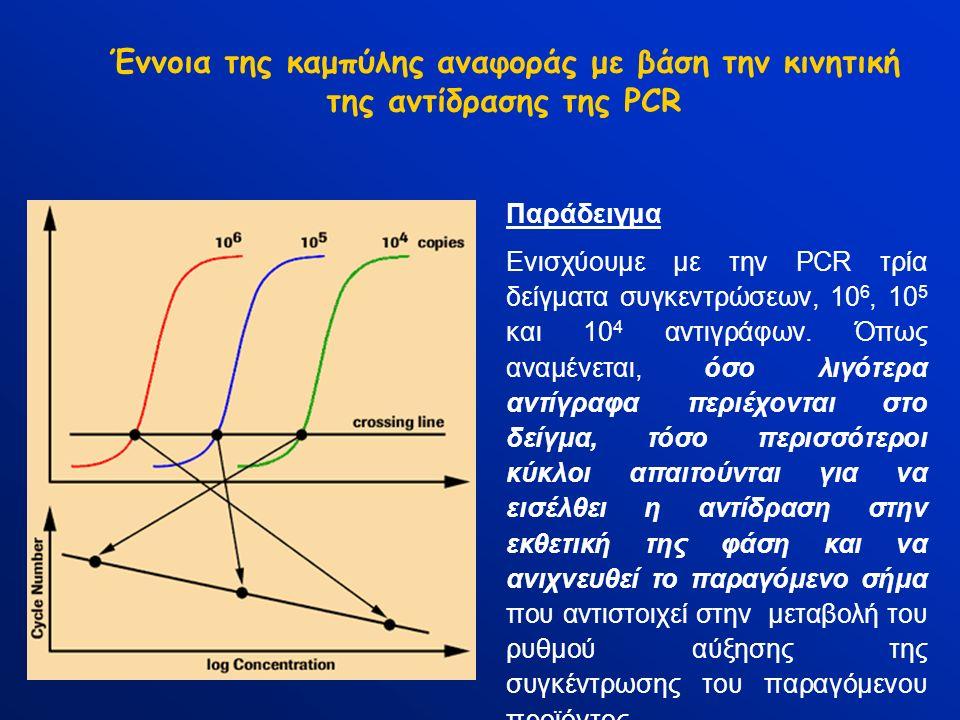 Παράδειγμα Ενισχύουμε με την PCR τρία δείγματα συγκεντρώσεων, 10 6, 10 5 και 10 4 αντιγράφων. Όπως αναμένεται, όσο λιγότερα αντίγραφα περιέχονται στο