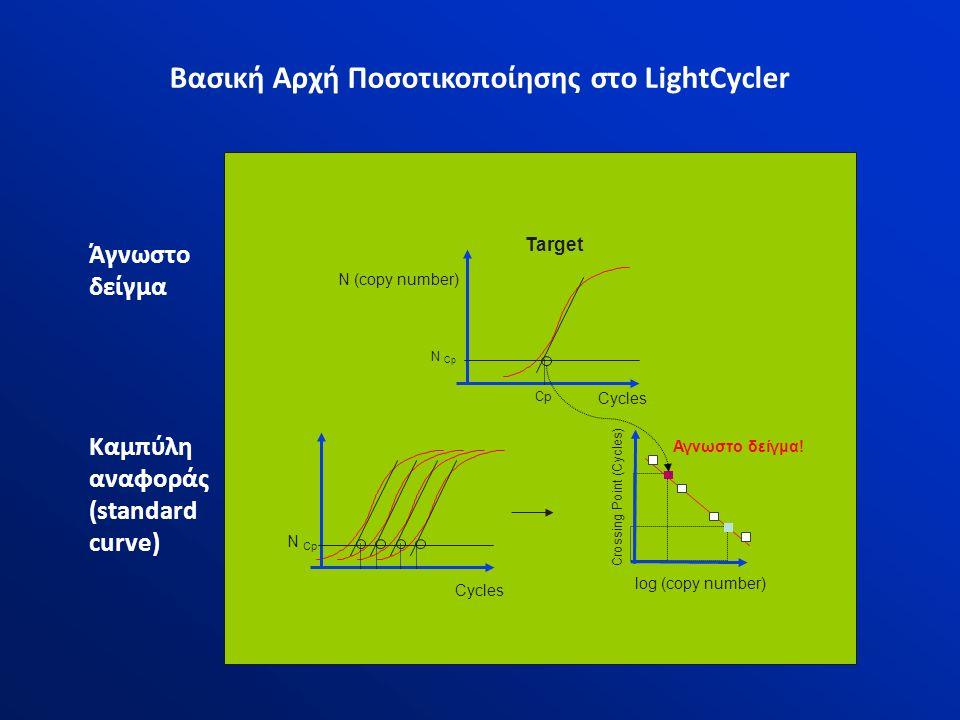 Target Crossing Point (Cycles) log (copy number) Cycles N (copy number) N Cp Cp Αγνωστο δείγμα! Βασική Αρχή Ποσοτικοποίησης στο LightCycler Άγνωστο δε