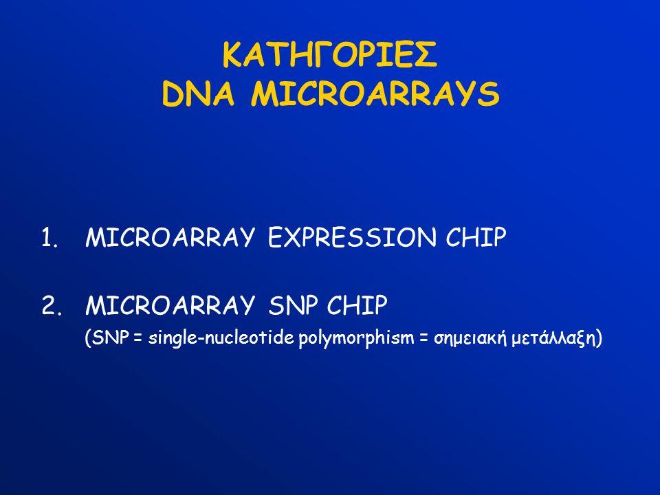 ΚΑΤΗΓΟΡΙΕΣ DNA MICROARRAYS 1.MICROARRAY EXPRESSION CHIP 2.MICROARRAY SNP CHIP (SNP = single-nucleotide polymorphism = σημειακή μετάλλαξη)