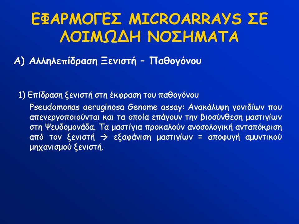 ΕΦΑΡΜΟΓΕΣ MICROARRAYS ΣΕ ΛΟΙΜΩΔΗ ΝΟΣΗΜΑΤΑ 1) Επίδραση ξενιστή στη έκφραση του παθογόνου Pseudomonas aeruginosa Genome assay: Ανακάλυψη γονιδίων που απενεργοποιούνται και τα οποία επάγουν την βιοσύνθεση μαστιγίων στη Ψευδομονάδα.
