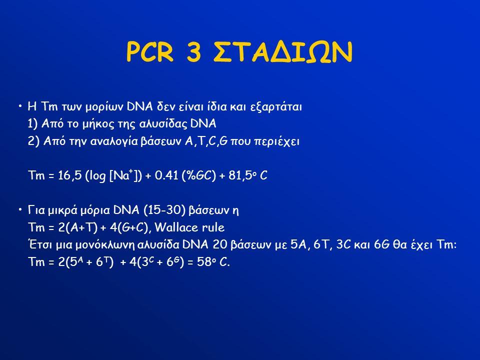 PCR 3 ΣΤΑΔΙΩΝ H Tm των μορίων DNA δεν είναι ίδια και εξαρτάται 1) Από το μήκος της αλυσίδας DNA 2) Από την αναλογία βάσεων Α,Τ,C,G που περιέχει Tm = 16,5 (log [Na + ]) + 0.41 (%GC) + 81,5 ο C Για μικρά μόρια DNA (15-30) βάσεων η Τm = 2(A+T) + 4(G+C), Wallace rule Έτσι μια μονόκλωνη αλυσίδα DNA 20 βάσεων με 5Α, 6Τ, 3C και 6G θα έχει Τm: Τm = 2(5 Α + 6 Τ ) + 4(3 C + 6 G ) = 58 ο C.