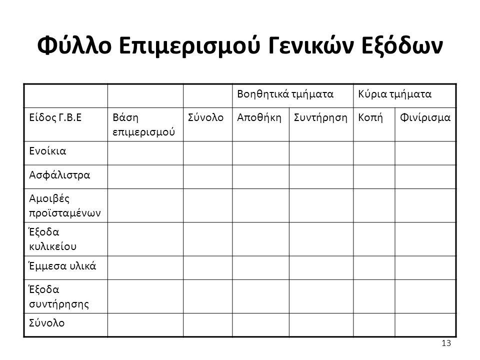 13 Φύλλο Επιμερισμού Γενικών Εξόδων Βοηθητικά τμήματαΚύρια τμήματα Είδος Γ.Β.ΕΒάση επιμερισμού ΣύνολοΑποθήκηΣυντήρησηΚοπήΦινίρισμα Ενοίκια Ασφάλιστρα Αμοιβές προϊσταμένων Έξοδα κυλικείου Έμμεσα υλικά Έξοδα συντήρησης Σύνολο