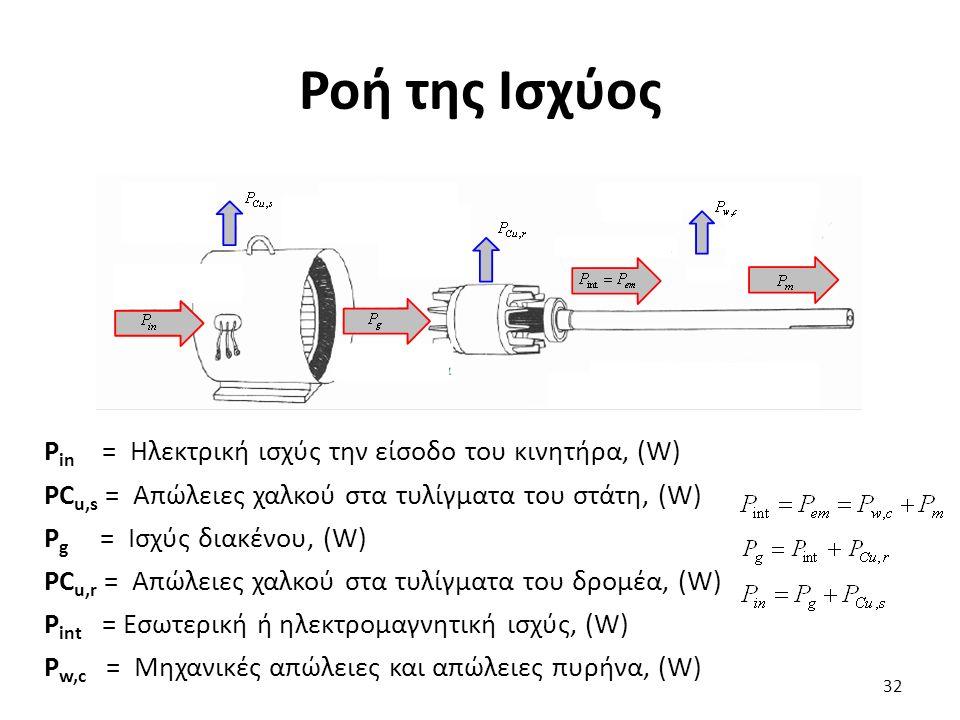 Ροή της Ισχύος P in = Ηλεκτρική ισχύς την είσοδο του κινητήρα, (W) PC u,s = Απώλειες χαλκού στα τυλίγματα του στάτη, (W) P g = Ισχύς διακένου, (W) PC u,r = Απώλειες χαλκού στα τυλίγματα του δρομέα, (W) P int = Εσωτερική ή ηλεκτρομαγνητική ισχύς, (W) P w,c = Μηχανικές απώλειες και απώλειες πυρήνα, (W) 32