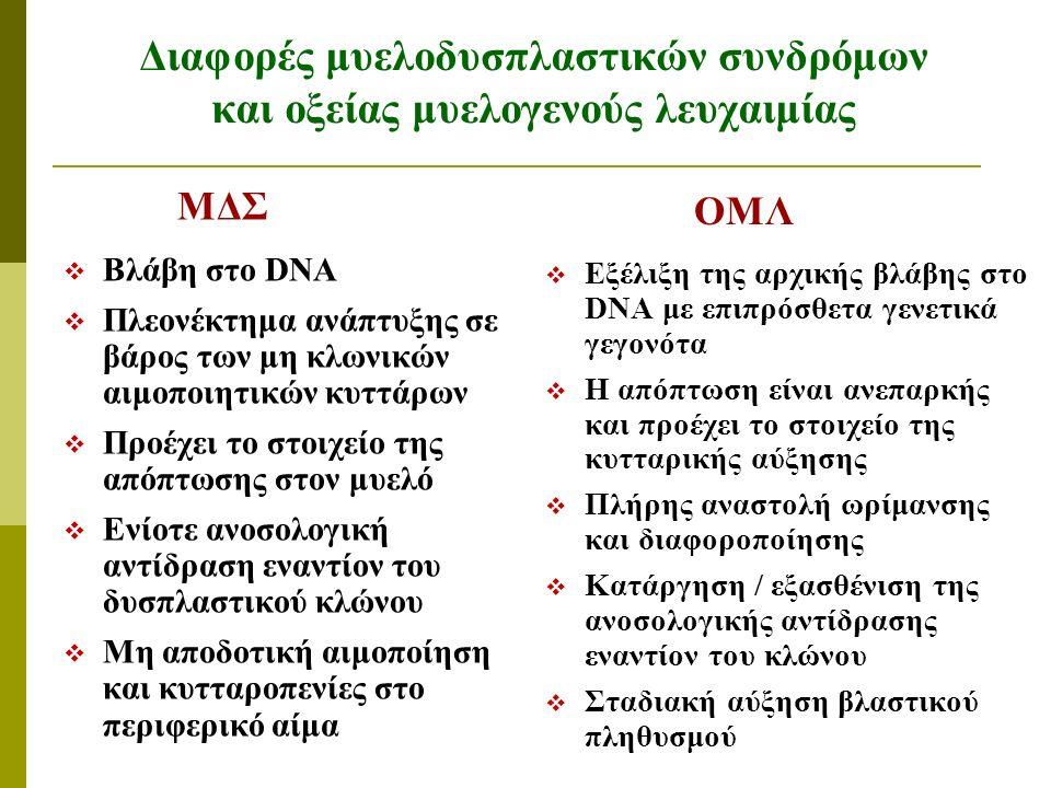 Διαφορές μυελοδυσπλαστικών συνδρόμων και οξείας μυελογενούς λευχαιμίας MΔΣ  Βλάβη στο DNA  Πλεονέκτημα ανάπτυξης σε βάρος των μη κλωνικών αιμοποιητικών κυττάρων  Προέχει το στοιχείο της απόπτωσης στον μυελό  Ενίοτε ανοσολογική αντίδραση εναντίον του δυσπλαστικού κλώνου  Μη αποδοτική αιμοποίηση και κυτταροπενίες στο περιφερικό αίμα ΟΜΛ  Εξέλιξη της αρχικής βλάβης στο DNA με επιπρόσθετα γενετικά γεγονότα  Η απόπτωση είναι ανεπαρκής και προέχει το στοιχείο της κυτταρικής αύξησης  Πλήρης αναστολή ωρίμανσης και διαφοροποίησης  Κατάργηση / εξασθένιση της ανοσολογικής αντίδρασης εναντίον του κλώνου  Σταδιακή αύξηση βλαστικού πληθυσμού