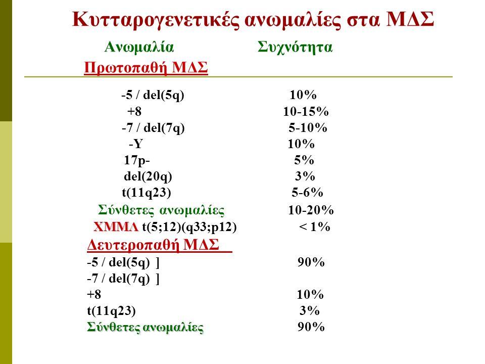 Κυτταρογενετικές ανωμαλίες στα ΜΔΣ Ανωμαλία Συχνότητα Πρωτοπαθή ΜΔΣ -5 / del(5q) 10% +8 10-15% -7 / del(7q) 5-10% -Y 10% 17p- 5% del(20q) 3% t(11q23) 5-6% Σύνθετες ανωμαλίες 10-20% ΧΜΜΛ ΧΜΜΛ t(5;12)(q33;p12) < 1% Δευτεροπαθή ΜΔΣ -5 / del(5q) ] 90% -7 / del(7q) ] +8 10% t(11q23) 3% Σύνθετες ανωμαλίες Σύνθετες ανωμαλίες 90%