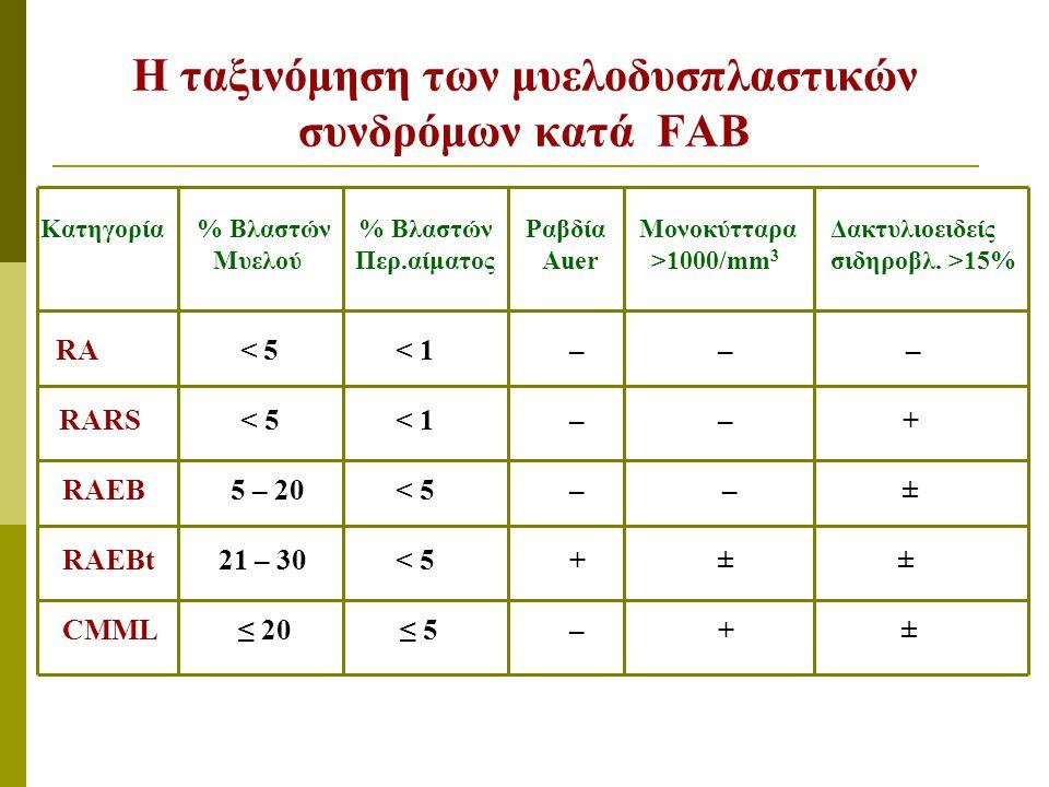 Η ταξινόμηση των μυελοδυσπλαστικών συνδρόμων κατά FAB Κατηγορία % Βλαστών % Βλαστών Ραβδία Μονοκύτταρα Δακτυλιοειδείς Μυελού Περ.αίματος Auer >1000/mm