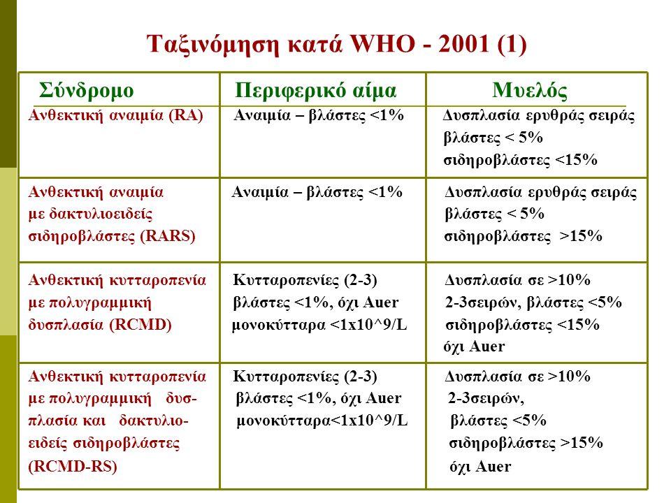 Ταξινόμηση κατά WHO - 2001 (1) Σύνδρομο Περιφερικό αίμα Μυελός Ανθεκτική αναιμία (RA) Αναιμία – βλάστες <1% Δυσπλασία ερυθράς σειράς βλάστες < 5% σιδηροβλάστες <15% Ανθεκτική αναιμία Αναιμία – βλάστες <1% Δυσπλασία ερυθράς σειράς με δακτυλιοειδείς βλάστες < 5% σιδηροβλάστες (RARS) σιδηροβλάστες >15% Ανθεκτική κυτταροπενία Κυτταροπενίες (2-3) Δυσπλασία σε >10% με πολυγραμμική βλάστες <1%, όχι Auer 2-3σειρών, βλάστες <5% δυσπλασία (RCMD) μονοκύτταρα <1x10^9/L σιδηροβλάστες <15% όχι Auer Ανθεκτική κυτταροπενία Κυτταροπενίες (2-3) Δυσπλασία σε >10% με πολυγραμμική δυσ- βλάστες <1%, όχι Auer 2-3σειρών, πλασία και δακτυλιο- μονοκύτταρα<1x10^9/L βλάστες <5% ειδείς σιδηροβλάστες σιδηροβλάστες >15% (RCMD-RS) όχι Auer