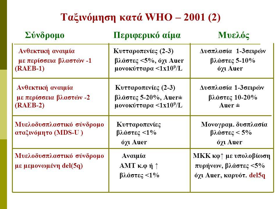 Ταξινόμηση κατά WHO – 2001 (2) Σύνδρομο Περιφερικό αίμα Μυελός Ανθεκτική αναιμία Κυτταροπενίες (2-3) Δυσπλασία 1-3σειρών με περίσσεια βλαστών -1 βλάστες <5%, όχι Auer βλάστες 5-10% (RAEB-1) μονοκύτταρα <1x10 9 /L όχι Auer Ανθεκτική αναιμία Κυτταροπενίες (2-3) Δυσπλασία 1-3σειρών με περίσσεια βλαστών -2 βλάστες 5-20%, Auer± βλάστες 10-20% (RAEB-2) μονοκύτταρα <1x10 9 /L Auer ± Μυελοδυσπλαστικό σύνδρομο Κυτταροπενίες Μονογραμ.