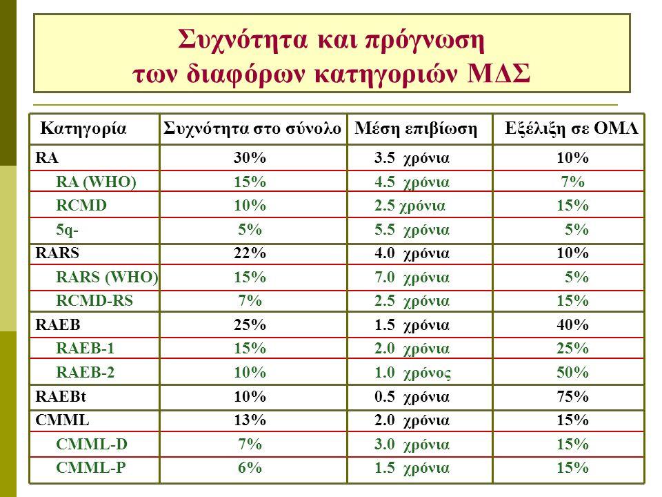 Συχνότητα και πρόγνωση των διαφόρων κατηγοριών ΜΔΣ Κατηγορία Συχνότητα στο σύνολο Μέση επιβίωση Εξέλιξη σε ΟΜΛ RA30% 3.5 χρόνια 10% RA (WHO)15% 4.5 χρόνια 7% RCMD10% 2.5 χρόνια 15% 5q- 5% 5.5 χρόνια5% RARS22% 4.0 χρόνια 10% RARS (WHO)15% 7.0 χρόνια 5% RCMD-RS 7% 2.5 χρόνια 15% RAEB25% 1.5 χρόνια 40% RAEB-115% 2.0 χρόνια 25% RAEB-210% 1.0 χρόνος 50% RAEBt10% 0.5 χρόνια 75% CMML13% 2.0 χρόνια 15% CMML-D 7% 3.0 χρόνια 15% CMML-P 6% 1.5 χρόνια 15%