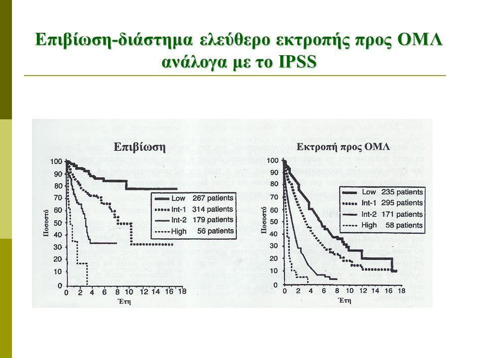 Επιβίωση-διάστημα ελεύθερο εκτροπής προς ΟΜΛ ανάλογα με το IPSS
