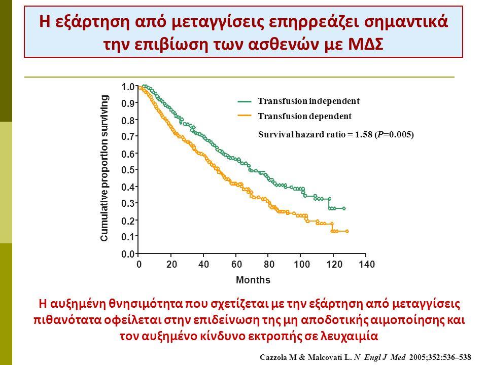 Η εξάρτηση από μεταγγίσεις επηρρεάζει σημαντικά την επιβίωση των ασθενών με ΜΔΣ Cazzola M & Malcovati L. N Engl J Med 2005;352:536–538 Η αυξημένη θνησ