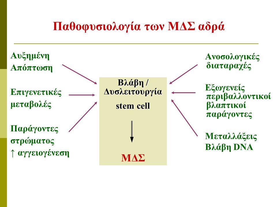 Παθοφυσιολογία των ΜΔΣ αδρά Αυξημένη Απόπτωση Επιγενετικές μεταβολές Παράγοντες στρώματος ↑ αγγειογένεση Ανοσολογικές διαταραχές Εξωγενείς περιβαλλοντικοί βλαπτικοί παράγοντες Μεταλλάξεις Βλάβη DNA Βλάβη / Δυσλειτουργία stem cell ΜΔΣ