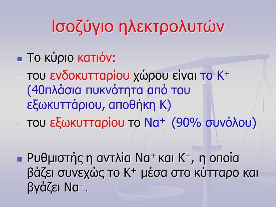Ισοζύγιο ηλεκτρολυτών Το κύριο κατιόν: Το κύριο κατιόν: - του ενδοκυτταρίου χώρου είναι το Κ + (40πλάσια πυκνότητα από του εξωκυττάριου, αποθήκη Κ) - του εξωκυτταρίου το Να + (90% συνόλου) Ρυθμιστής η αντλία Να + και Κ +, η οποία βάζει συνεχώς το Κ + μέσα στο κύτταρο και βγάζει Να +.