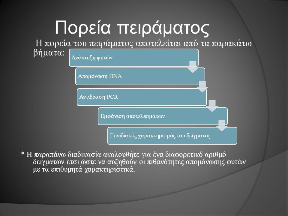 Πορεία πειράματος Η πορεία του πειράματος αποτελείται από τα παρακάτω βήματα: * Η παραπάνω διαδικασία ακολουθήτε για ένα διαφορετικό αριθμό δειγμάτων