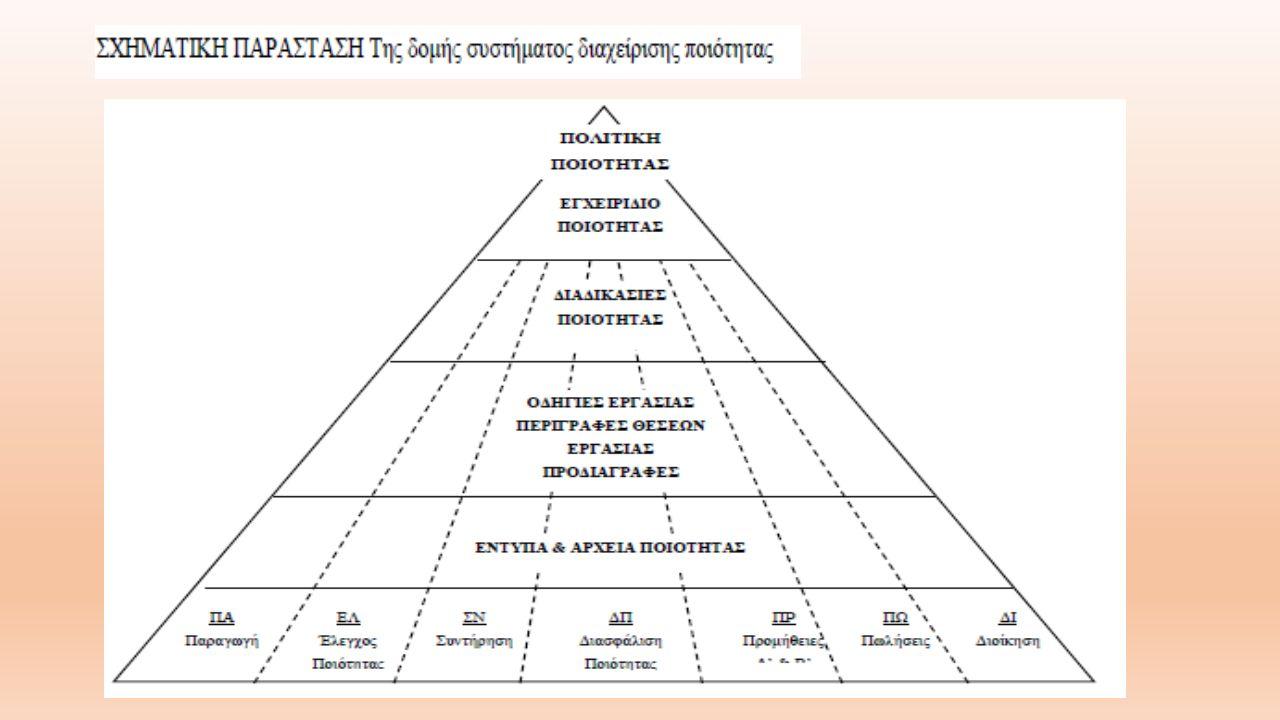 Οργανισμοί δημιουργίας και έγκρισης προτύπων ποιότητας Για την δημιουργία ενός πρότυπου και για την εφαρμογή του στην Ελλάδα υπεύθυνοι είναι τρεις οργανισμοί : -ο Διεθνής Οργανισμός Τυποποίησης (International Organization for Standardization, διακριτική ονομασία: ISO), -ο Ευρωπαικός Οργανισμός Τυποποίησης (European Committee for Standardization - CEΝ) - ο Ελληνικός Οργανισμός Τυποποίησης Ανώνυμη Εταιρεία (ΕΛΟΤ Α.Ε.).