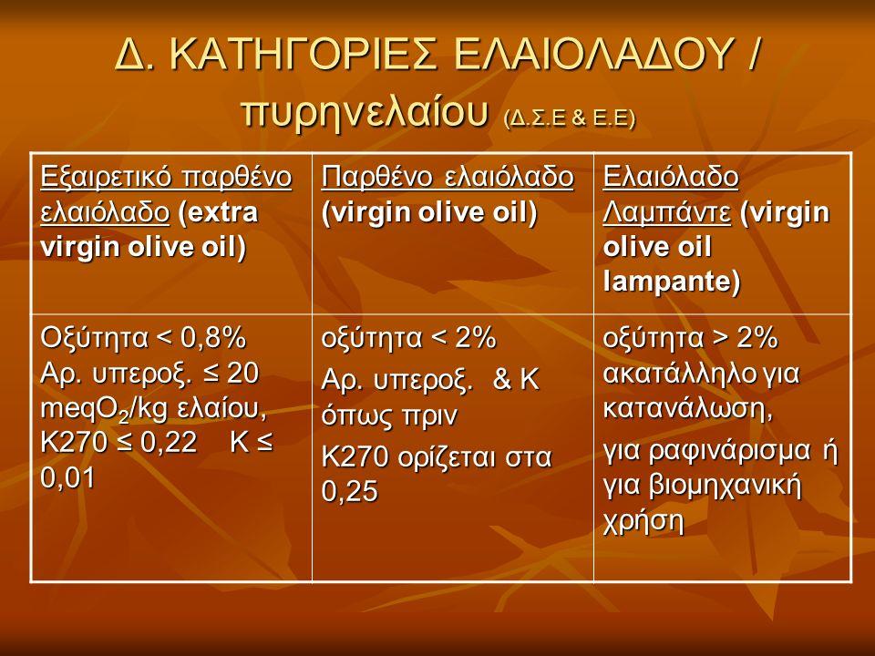 Δ. ΚΑΤΗΓΟΡΙΕΣ ΕΛΑΙΟΛΑΔΟΥ / πυρηνελαίου (Δ.Σ.Ε & E.E) Εξαιρετικό παρθένο ελαιόλαδο (extra virgin olive oil) Παρθένο ελαιόλαδο (virgin olive oil) Ελαιόλ