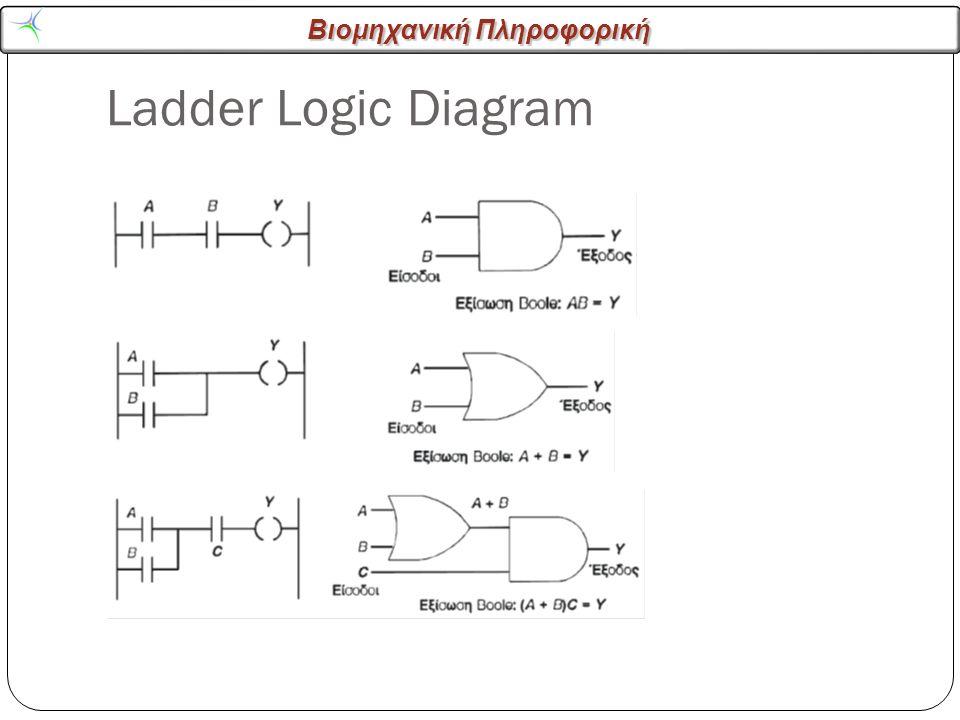 Βιομηχανική Πληροφορική Ladder Logic Diagram 15