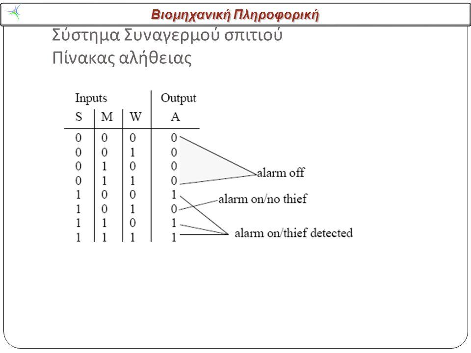 Βιομηχανική Πληροφορική Σύστημα Συναγερμού σπιτιού Πίνακας αλήθειας 26