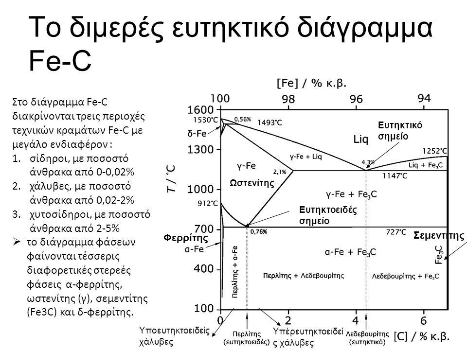Το διμερές ευτηκτικό διάγραμμα Fe-C Φερρίτης Ωστενίτης Σεμεντίτης Υποευτηκτοειδείς χάλυβες Υπέρευτηκτοειδεί ς χάλυβες Ευτηκτοειδές σημείο Ευτηκτικό σημείο Στο διάγραμμα Fe-C διακρίνονται τρεις περιοχές τεχνικών κραμάτων Fe-C με μεγάλο ενδιαφέρον : 1.σίδηροι, με ποσοστό άνθρακα από 0-0,02% 2.χάλυβες, με ποσοστό άνθρακα από 0,02-2% 3.χυτοσίδηροι, με ποσοστό άνθρακα από 2-5%  το διάγραμμα φάσεων φαίνονται τέσσερις διαφορετικές στερεές φάσεις α-φερρίτης, ωστενίτης (γ), σεμεντίτης (Fe3C) και δ-φερρίτης.
