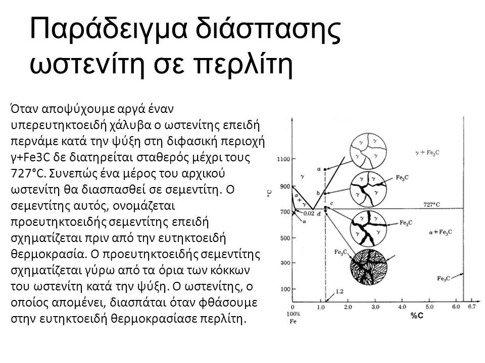 Παράδειγμα διάσπασης ωστενίτη σε περλίτη Όταν αποψύχουμε αργά έναν υπερευτηκτοειδή χάλυβα ο ωστενίτης επειδή περνάμε κατά την ψύξη στη διφασική περιοχή γ+Fe3C δε διατηρείται σταθερός μέχρι τους 727°C.